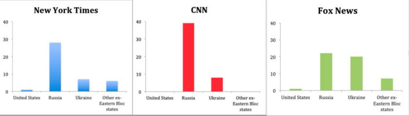 Oligarch-NYT-CNN-Fox