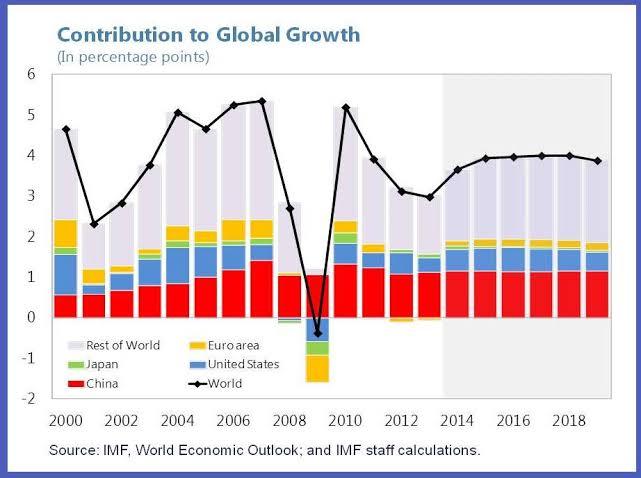 Weltwachstum