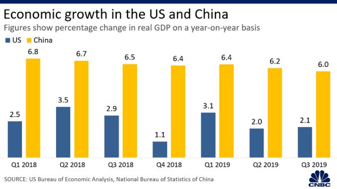 Wirtschaftswachstum china_usa